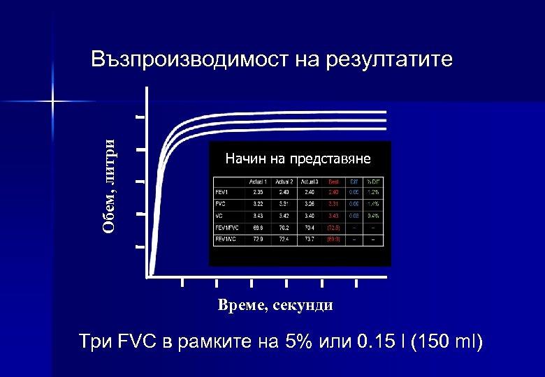Обем, литри Възпроизводимост на резултатите Начин на представяне Време, секунди Три FVC в рамките