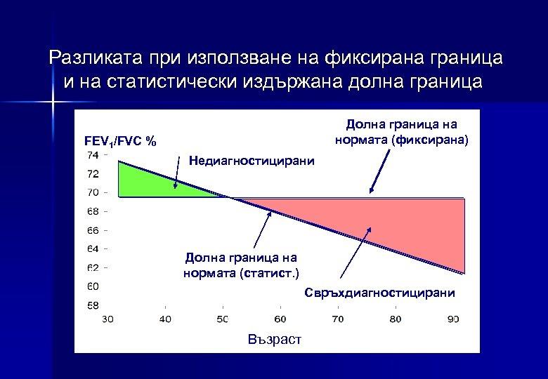 Разликата при използване на фиксирана граница и на статистически издържана долна граница Долна граница