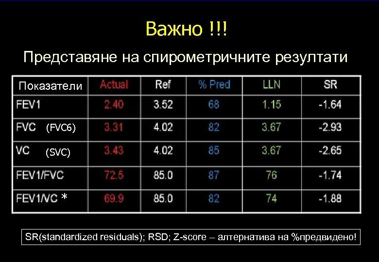 Важно !!! Важно Представяне на спирометричните резултати Показатели (FVC 6) (SVC) * SR(standardized residuals);