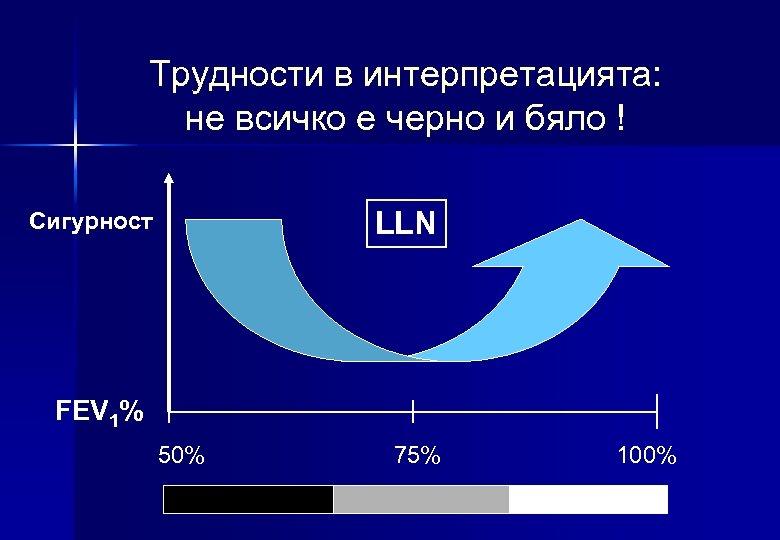 Трудности в интерпретацията: не всичко е черно и бяло ! LLN Сигурност FEV 1%