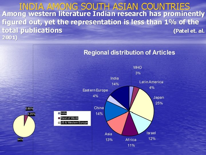 INDIA AMONG SOUTH ASIAN COUNTRIES Among western literature Indian research has prominently figured out,