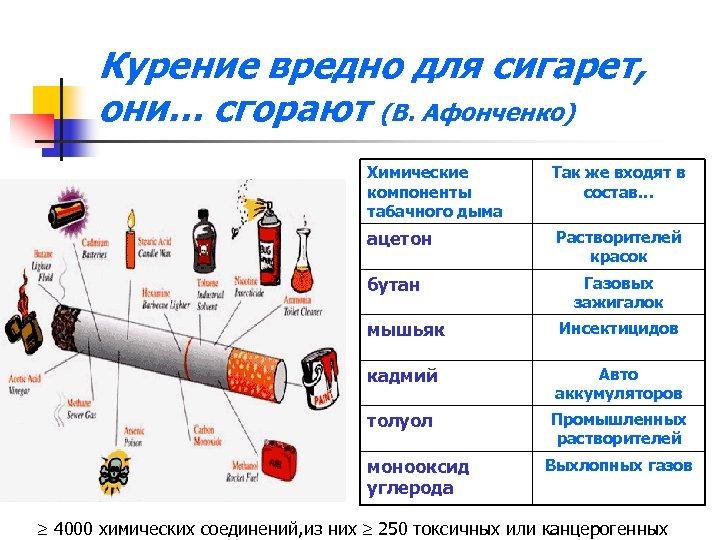 Курение вредно для сигарет, они… сгорают (В. Афонченко) Химические компоненты табачного дыма Так же