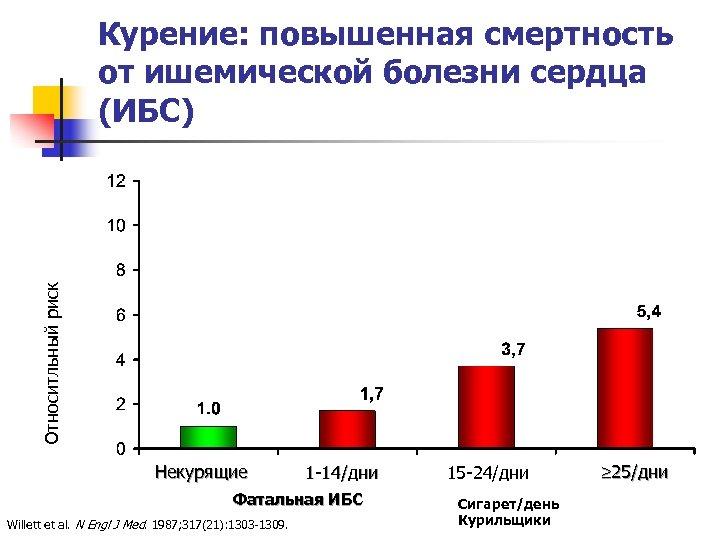 Относитльный риск Курение: повышенная смертность от ишемической болезни сердца (ИБС) Некурящие 1 -14/дни Фатальная