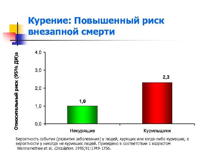 Относительный риск (95% ДИ)a Курение: Повышенный риск внезапной смерти Вероятность события (развития заболевания) у