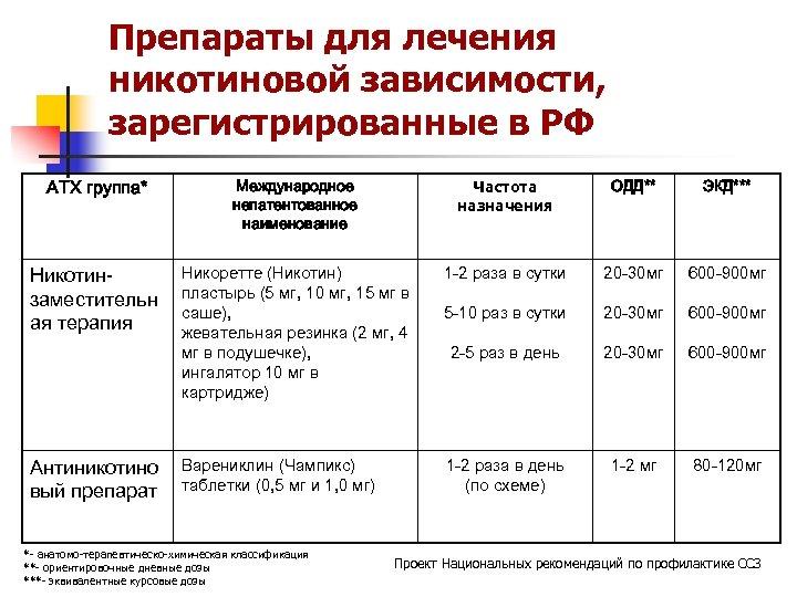 Препараты для лечения никотиновой зависимости, зарегистрированные в РФ АТХ группа* Международное непатентованное наименование Частота