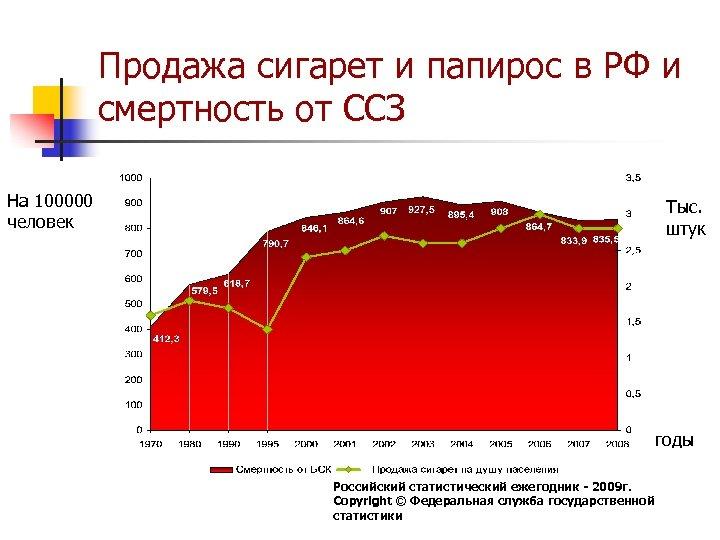 Продажа сигарет и папирос в РФ и смертность от ССЗ На 100000 человек Тыс.