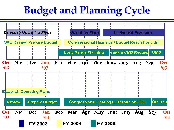 Budget and Planning Cycle Establish Operating Plans OMB Review Prepare Budget Congressional Hearings /
