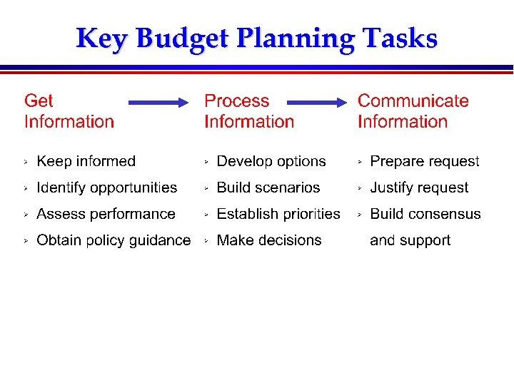 Key Budget Planning Tasks