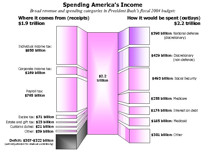 Spending America's Income Broad revenue and spending categories in President Bush's fiscal 2004 budget: