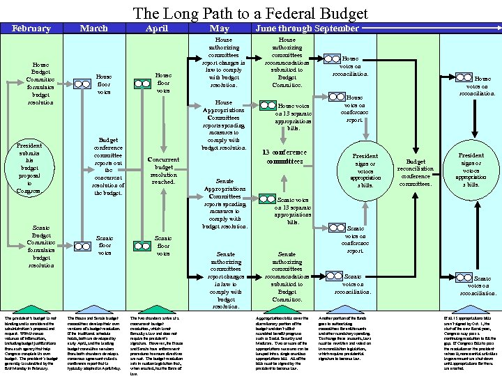 The Long Path to a Federal Budget February House Budget Committee formulates budget resolution