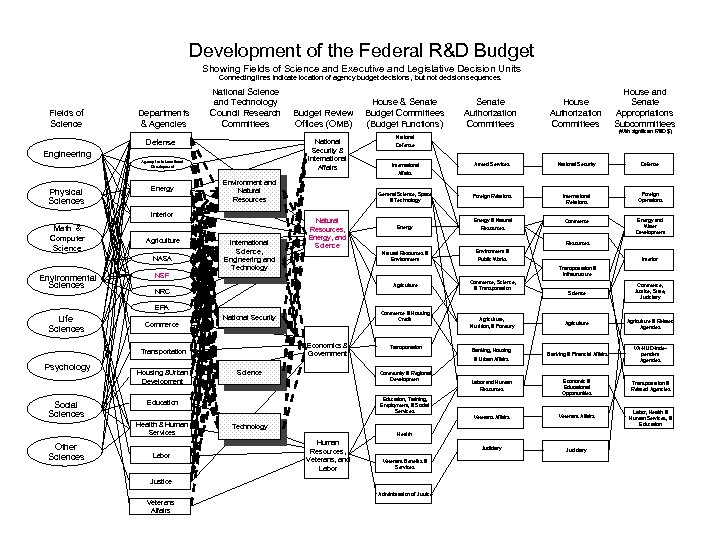 Development of the Federal R&D Budget Showing Fields of Science and Executive and Legislative