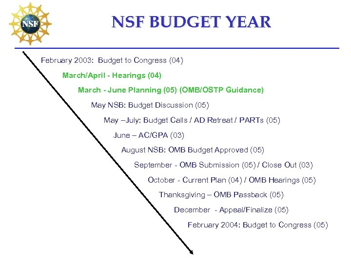 NSF BUDGET YEAR February 2003: Budget to Congress (04) March/April - Hearings (04) March