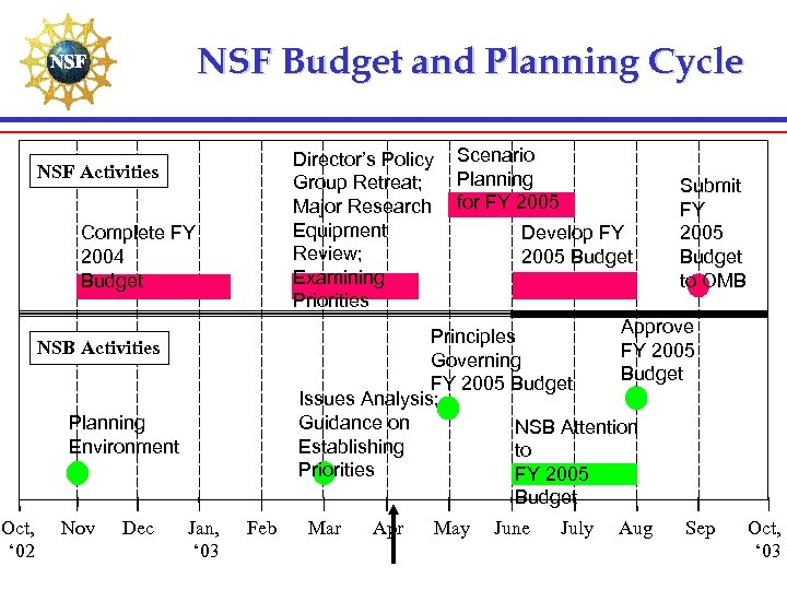 NSF Budget and Planning Cycle Director's Policy Group Retreat; Major Research Equipment Review; Examining