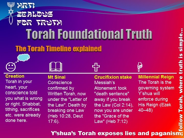 Torah Foundational Truth The Torah Timeline explained Creation Torah in your heart, your conscience