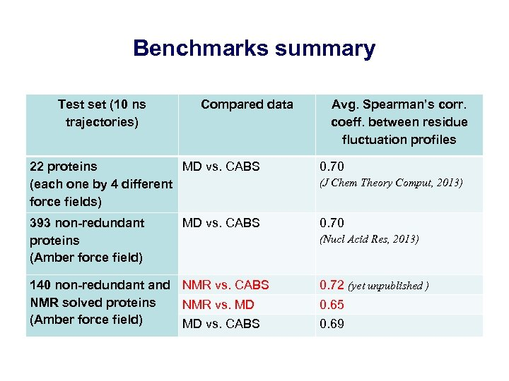 Benchmarks summary Test set (10 ns trajectories) Compared data Avg. Spearman's corr. coeff. between