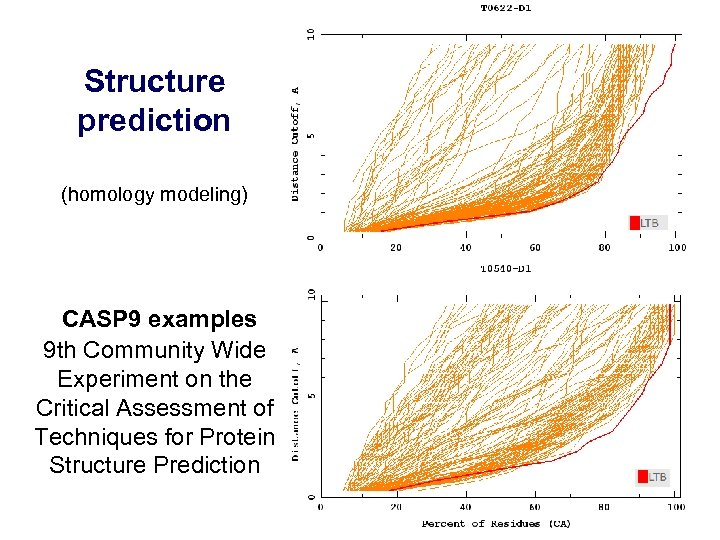 Structure prediction (homology modeling) CASP 9 examples 9 th Community Wide Experiment on the