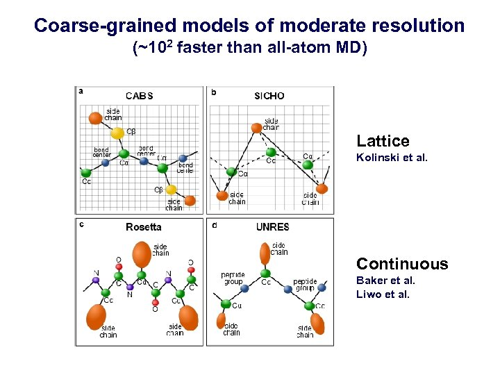 Coarse-grained models of moderate resolution (~102 faster than all-atom MD) Lattice Kolinski et al.