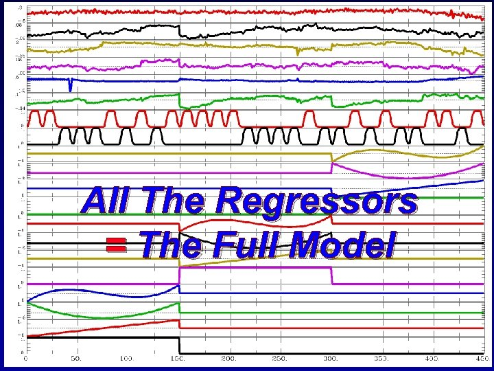 All The Regressors = The Full Model