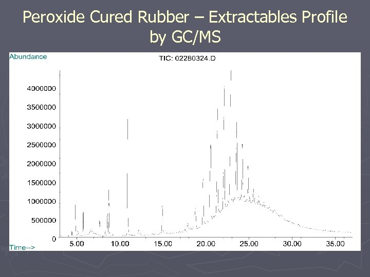 Peroxide Cured Rubber – Extractables Profile by GC/MS