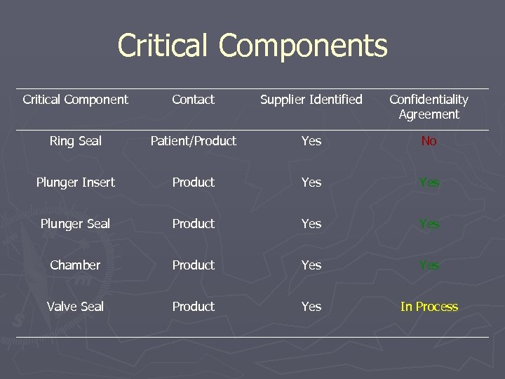 Critical Components Critical Component Contact Supplier Identified Confidentiality Agreement Ring Seal Patient/Product Yes No