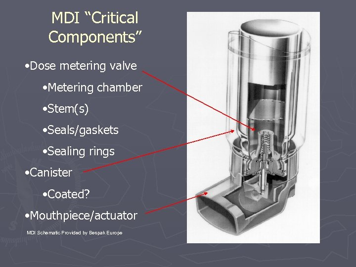 """MDI """"Critical Components"""" • Dose metering valve • Metering chamber • Stem(s) • Seals/gaskets"""