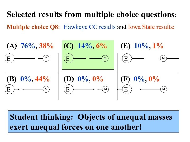 Selected results from multiple choice questions: Multiple choice Q 8: Hawkeye CC results and