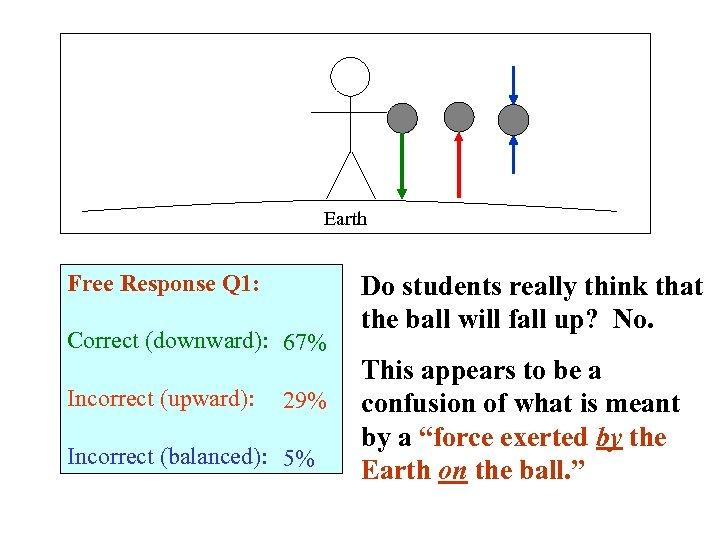 Earth Free Response Q 1: Correct (downward): 67% Incorrect (upward): 29% Incorrect (balanced): 5%