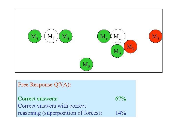 M 3 M 1 M 3 M 2 M 3 Free Response Q 7(A):