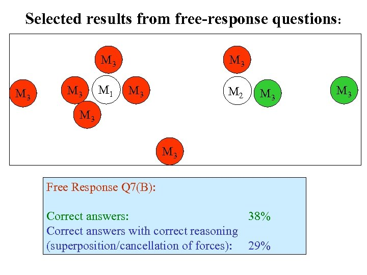Selected results from free-response questions: M 3 M 3 M 1 M 3 M