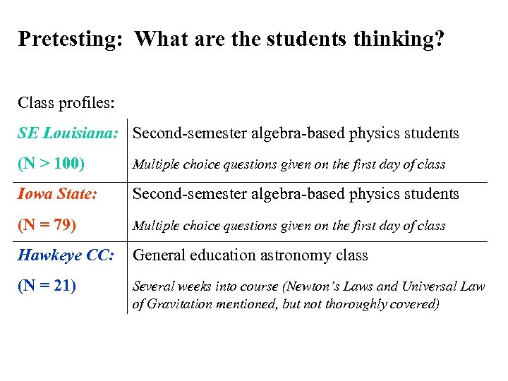 Pretesting: What are the students thinking? Class profiles: SE Louisiana: Second-semester algebra-based physics students