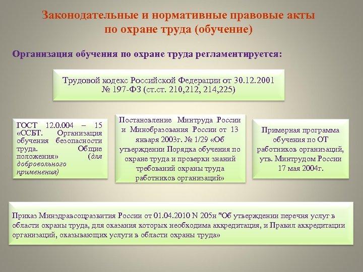 Законодательные и нормативные правовые акты по охране труда (обучение) Организация обучения по охране труда
