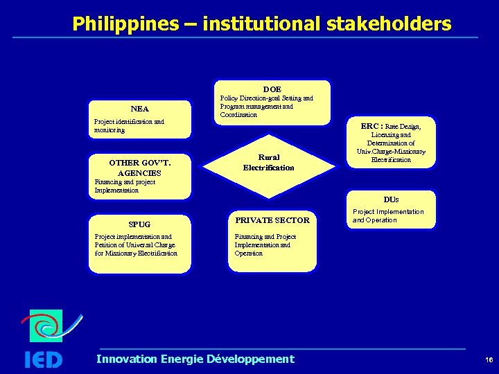 Philippines – institutional stakeholders DOE NEA Project identification and monitoring OTHER GOV'T. AGENCIES Policy