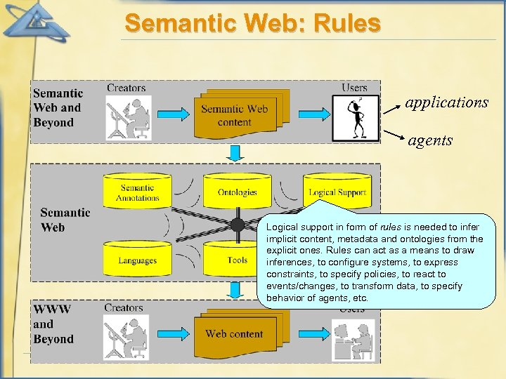Semantic Web: Rules applications agents Logical support in form of rules is needed to