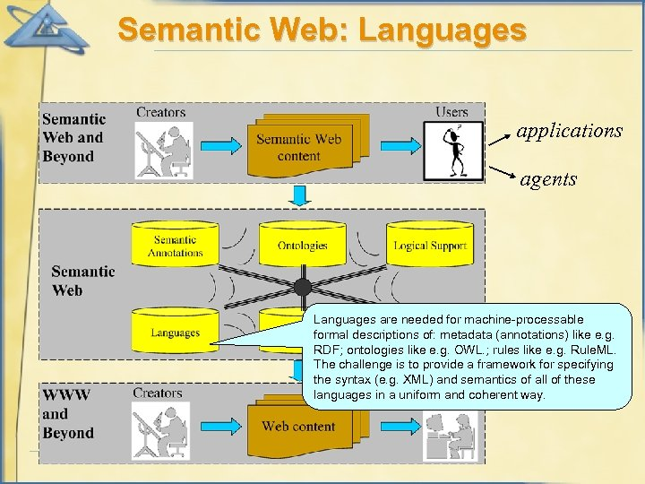 Semantic Web: Languages applications agents Languages are needed for machine-processable formal descriptions of: metadata