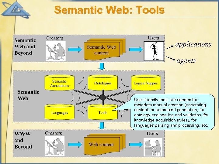 Semantic Web: Tools applications agents User-friendly tools are needed for metadata manual creation (annotating