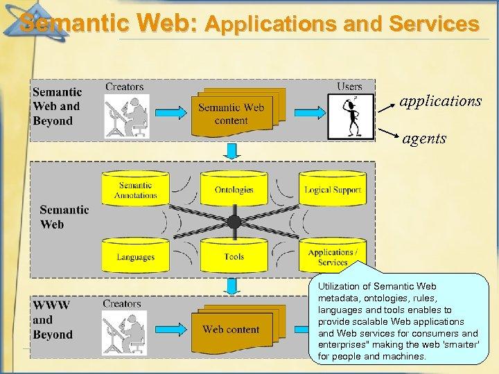 Semantic Web: Applications and Services applications agents Utilization of Semantic Web metadata, ontologies, rules,