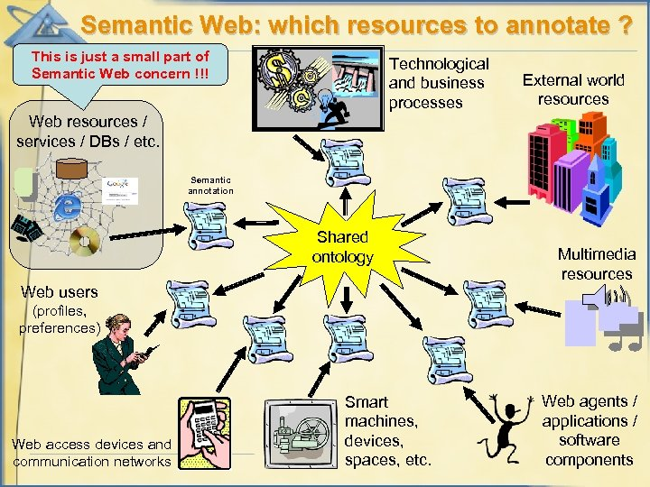 Semantic Web: which resources to annotate ? This is just a small part of