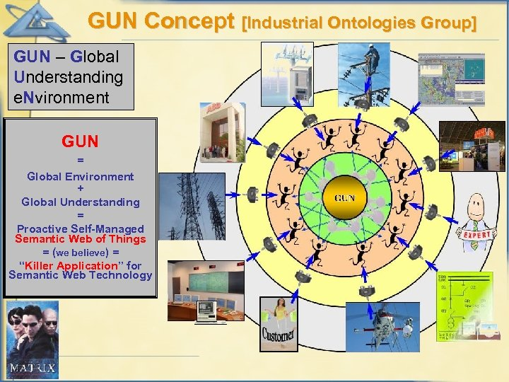 GUN Concept [Industrial Ontologies Group] GUN – Global Understanding e. Nvironment GUN = Global