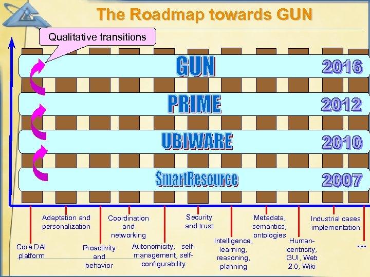The Roadmap towards GUN Qualitative transitions Adaptation and personalization Core DAI platform Coordination and