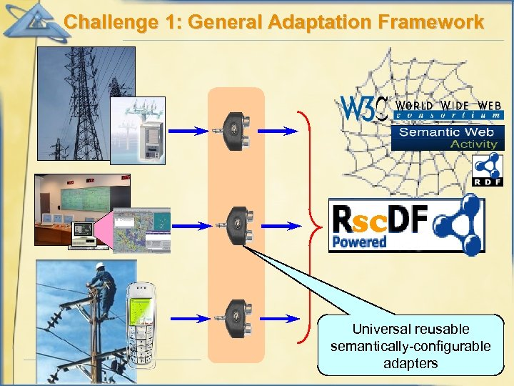 Challenge 1: General Adaptation Framework SC Universal reusable semantically-configurable adapters