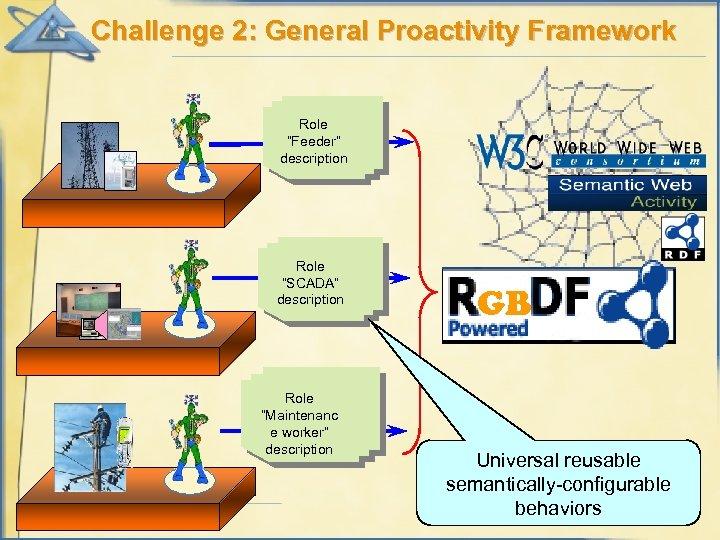 "Challenge 2: General Proactivity Framework Role ""Feeder"" description Role ""SCADA"" description Role ""Maintenanc e"