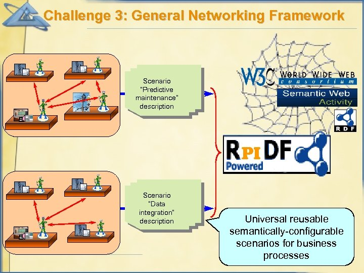 "Challenge 3: General Networking Framework Scenario ""Predictive maintenance"" description PI Scenario ""Data integration"" description"