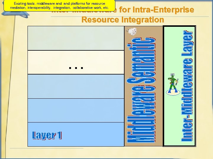 Existing tools, middleware and platforms for resource mediation, interoperability, integration, collaborative work, etc. Inter-Middleware