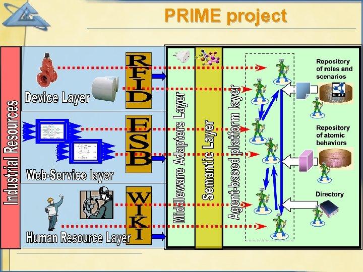 PRIME project