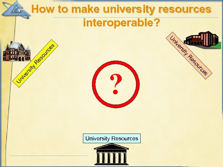 How to make university resources interoperable? R so ur ity rs ce s ve