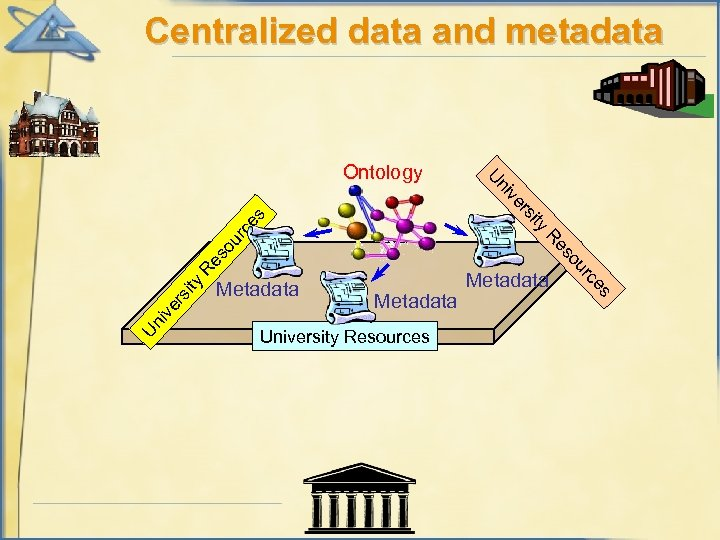 Centralized data and metadata ni U Ontology Re ity rs ive Un es University