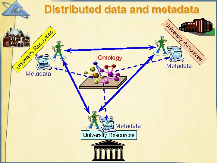 Distributed data and metadata rs so ur ce s ve ni U ity rs