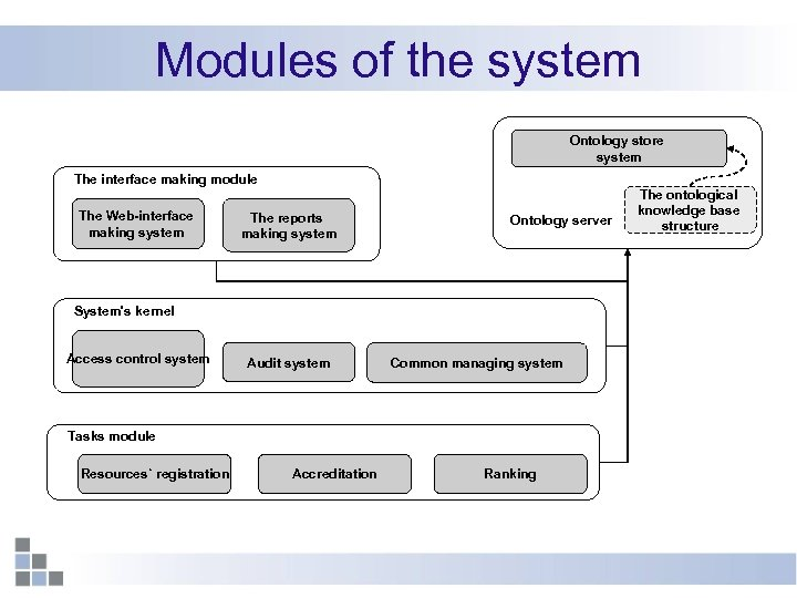 Modules of the system Ontology store system The interface making module The Web-interface making