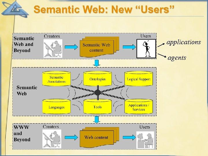 "Semantic Web: New ""Users"" applications agents"
