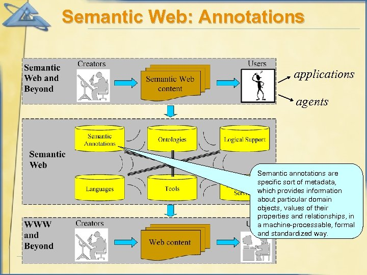 Semantic Web: Annotations applications agents Semantic annotations are specific sort of metadata, which provides